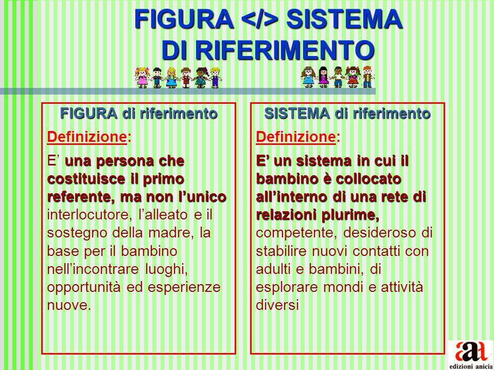 FIGURA </> SISTEMA DI RIFERIMENTO