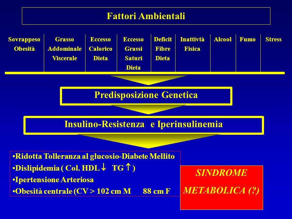 Predisposizione Genetica Insulino-Resistenza e Iperinsulinemia