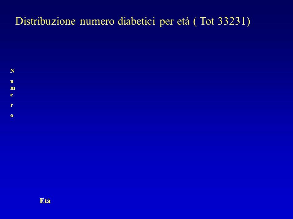 Distribuzione numero diabetici per età ( Tot 33231)