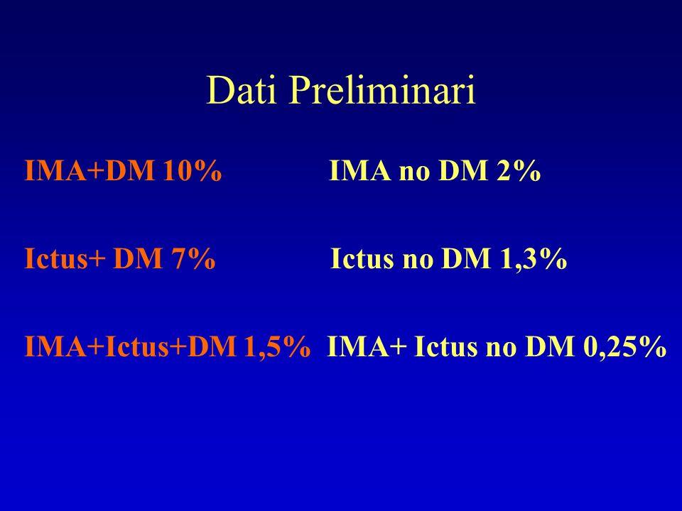Dati Preliminari IMA+DM 10% IMA no DM 2% Ictus+ DM 7% Ictus no DM 1,3%