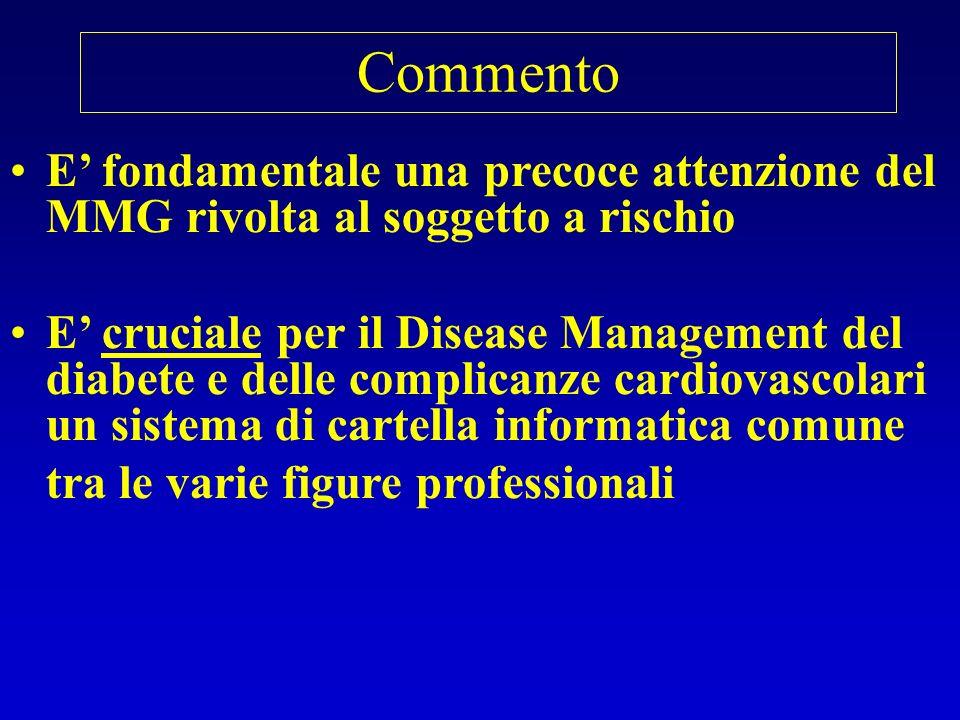 Commento E' fondamentale una precoce attenzione del MMG rivolta al soggetto a rischio.