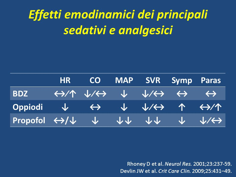 Effetti emodinamici dei principali sedativi e analgesici