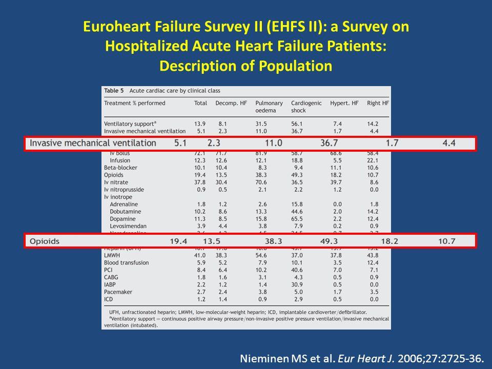 Euroheart Failure Survey II (EHFS II): a Survey on Hospitalized Acute Heart Failure Patients: Description of Population