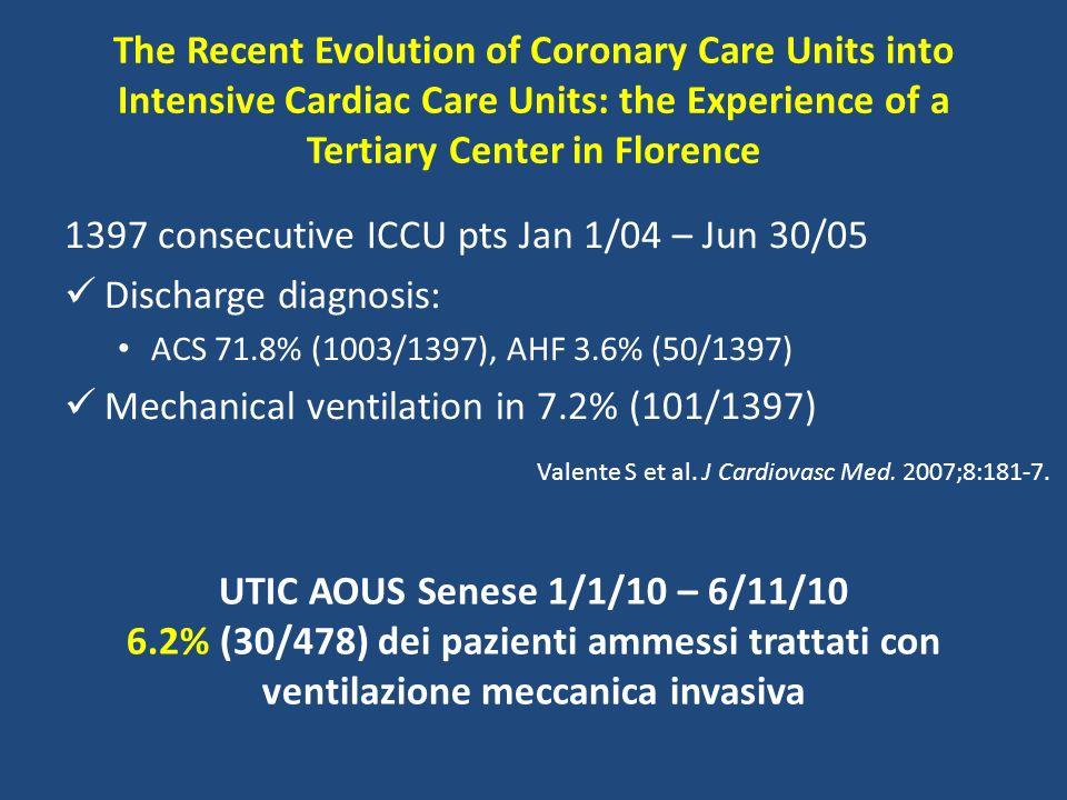 1397 consecutive ICCU pts Jan 1/04 – Jun 30/05 Discharge diagnosis: