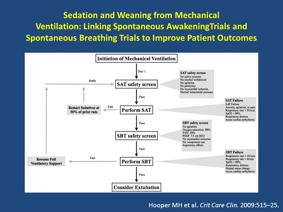 Sedation and Weaning from Mechanical Ventilation: Linking Spontaneous AwakeningTrials and Spontaneous Breathing Trials to Improve Patient Outcomes
