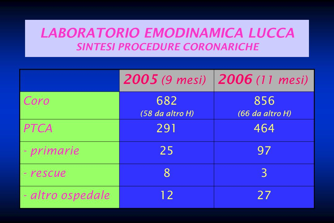 LABORATORIO EMODINAMICA LUCCA SINTESI PROCEDURE CORONARICHE