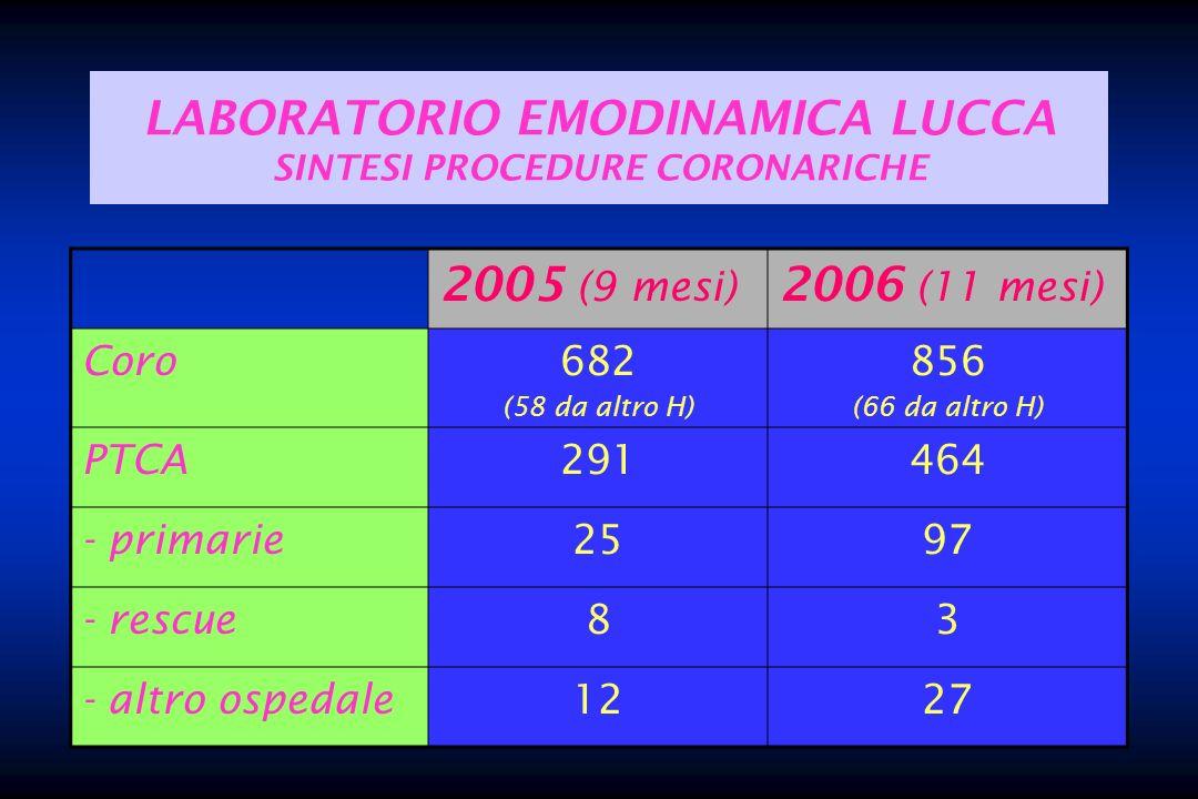 LABORATORIO EMODINAMICA LUCCA SINTESI PROCEDURE CORONARICHE