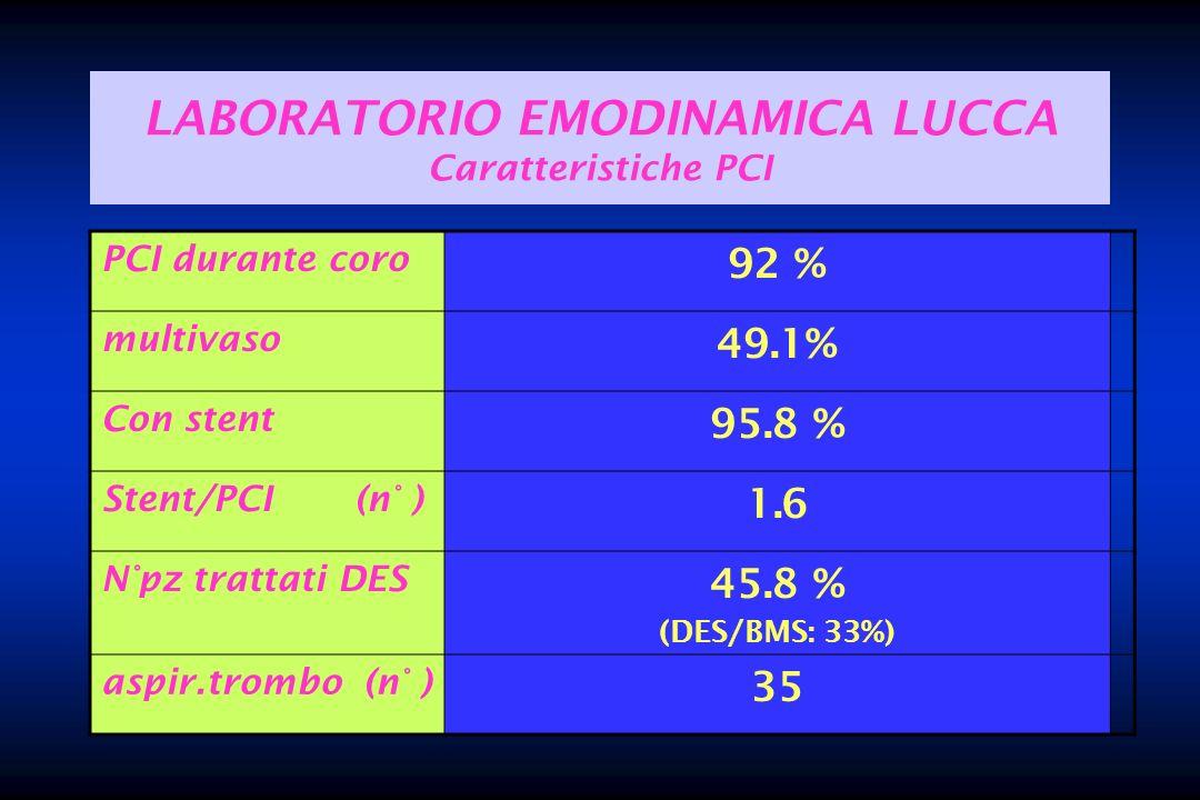 LABORATORIO EMODINAMICA LUCCA Caratteristiche PCI