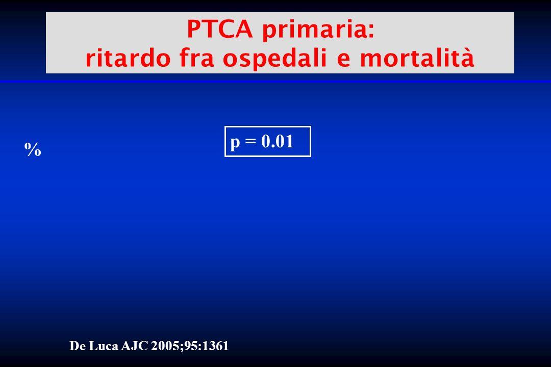 PTCA primaria: ritardo fra ospedali e mortalità