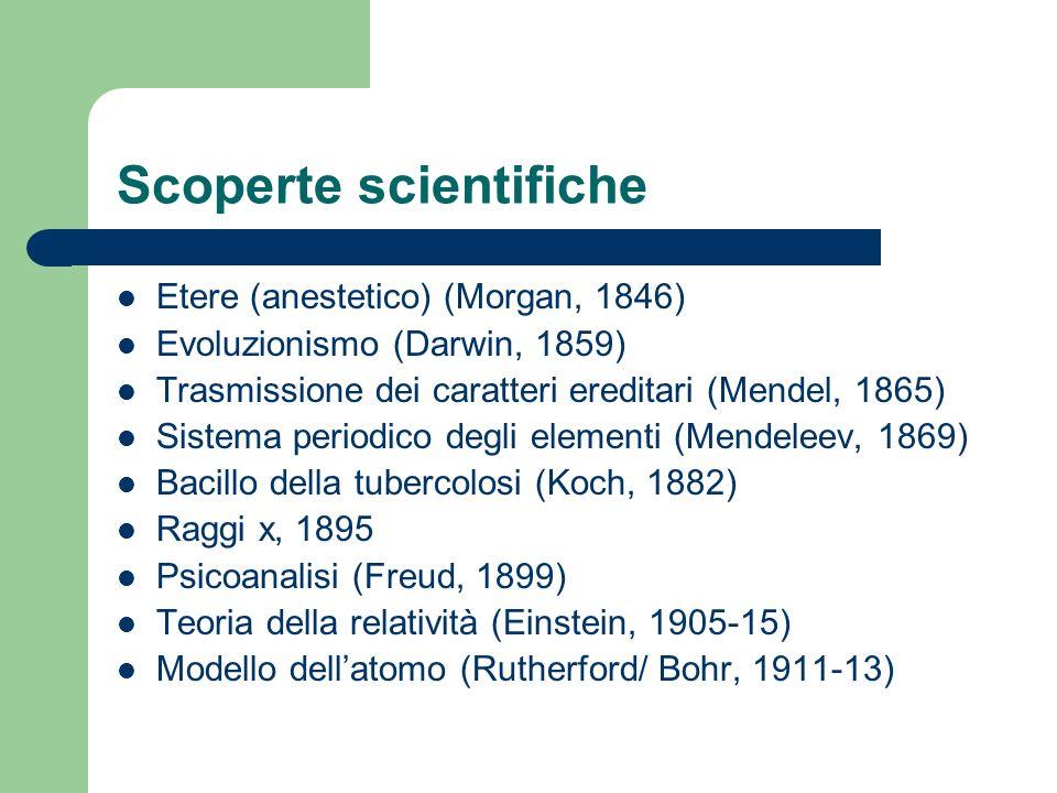 Scoperte scientifiche