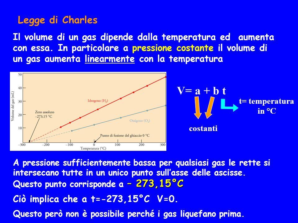 V= a + b t Legge di Charles