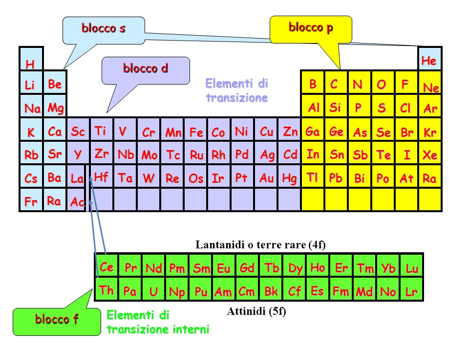 orbitali s blocco s. blocco p. H. Na. K. Li. Rb. Fr. Cs. Be. Mg. Ca. Sr. Ra. Ba. Sc.