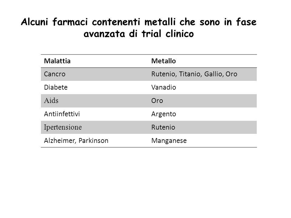 Alcuni farmaci contenenti metalli che sono in fase avanzata di trial clinico