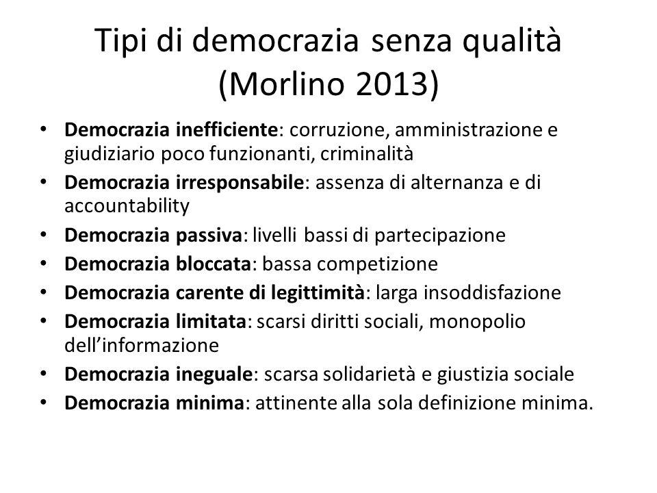 Tipi di democrazia senza qualità (Morlino 2013)