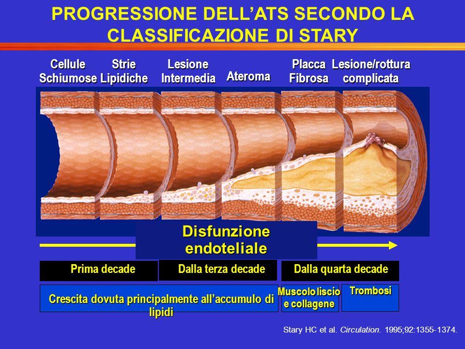 PROGRESSIONE DELL'ATS SECONDO LA CLASSIFICAZIONE DI STARY
