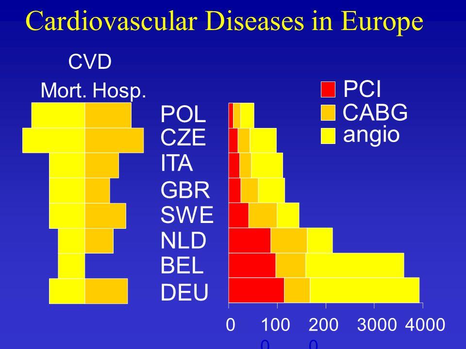 Cardiovascular Diseases in Europe