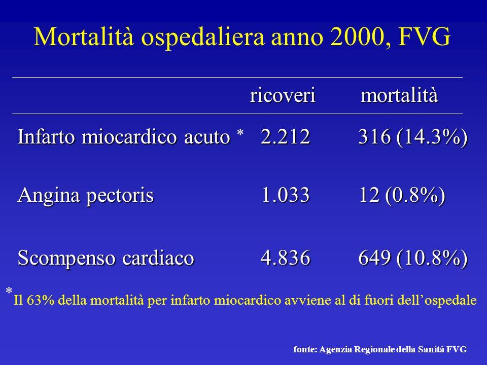 Mortalità ospedaliera anno 2000, FVG