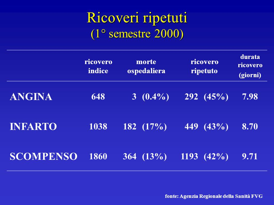 Ricoveri ripetuti (1° semestre 2000)
