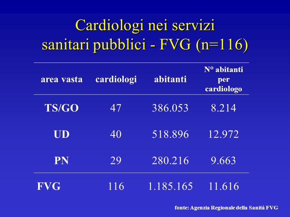 Cardiologi nei servizi sanitari pubblici - FVG (n=116)