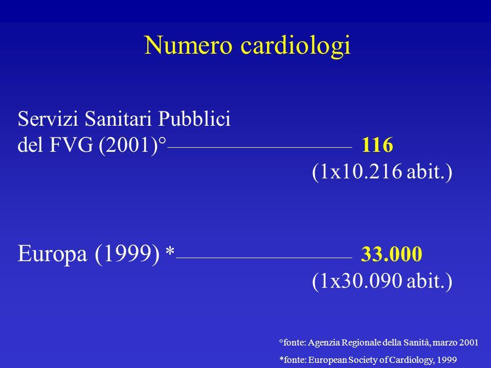 Numero cardiologi Europa (1999) * 33.000 (1x30.090 abit.)