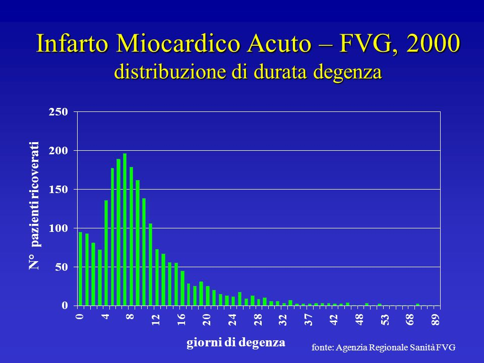 Infarto Miocardico Acuto – FVG, 2000 distribuzione di durata degenza