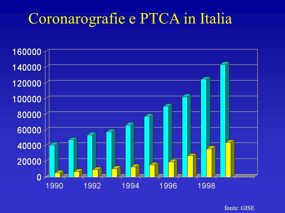 Coronarografie e PTCA in Italia