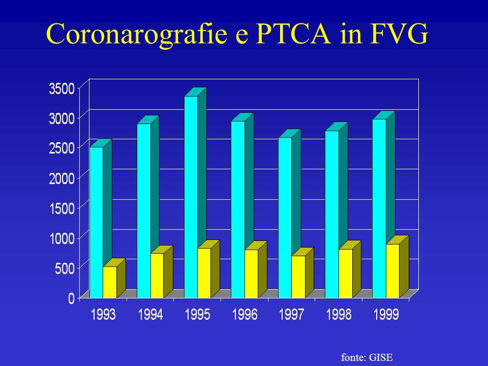 Coronarografie e PTCA in FVG