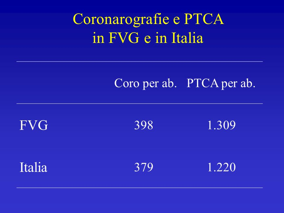 Coronarografie e PTCA in FVG e in Italia