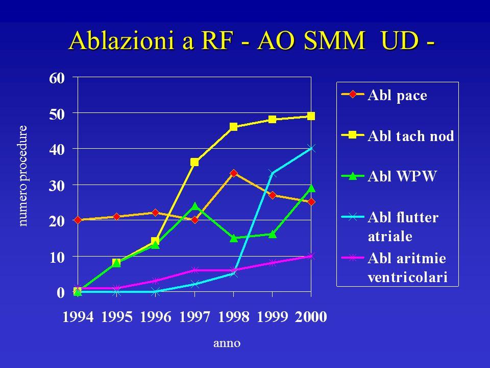 Ablazioni a RF - AO SMM UD -
