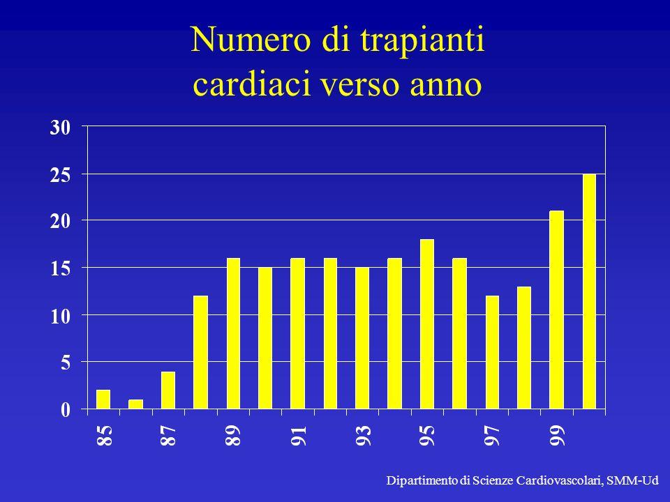 Numero di trapianti cardiaci verso anno