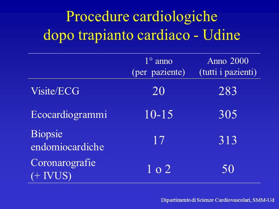 Procedure cardiologiche dopo trapianto cardiaco - Udine