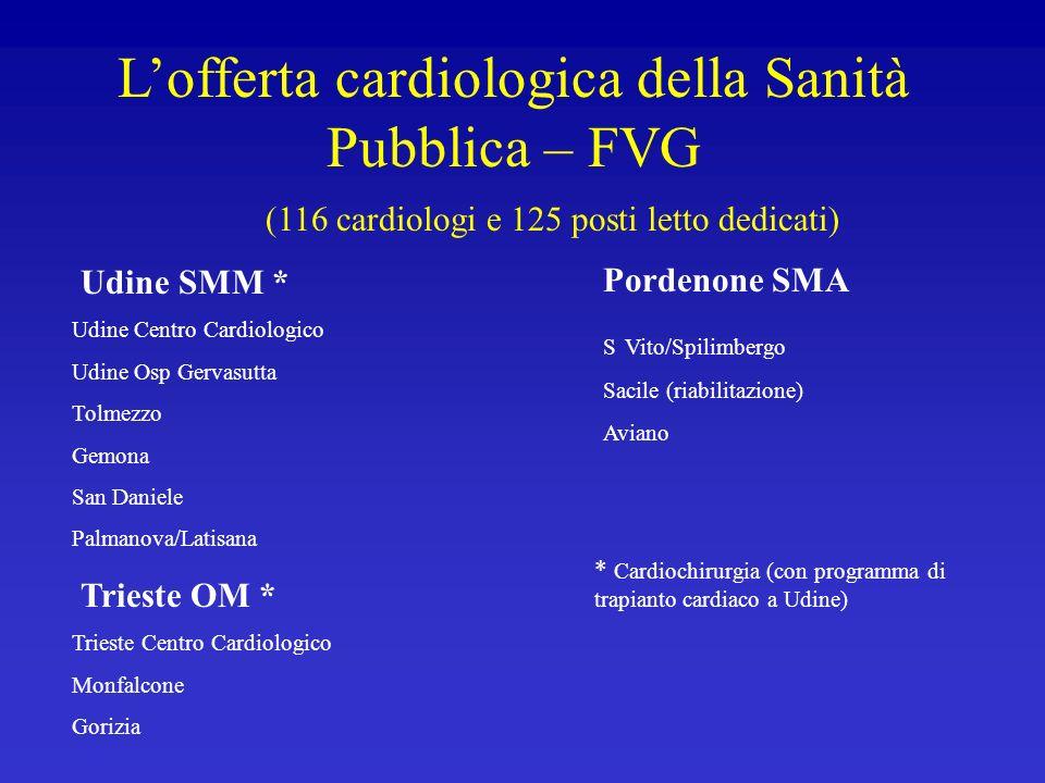 L'offerta cardiologica della Sanità Pubblica – FVG