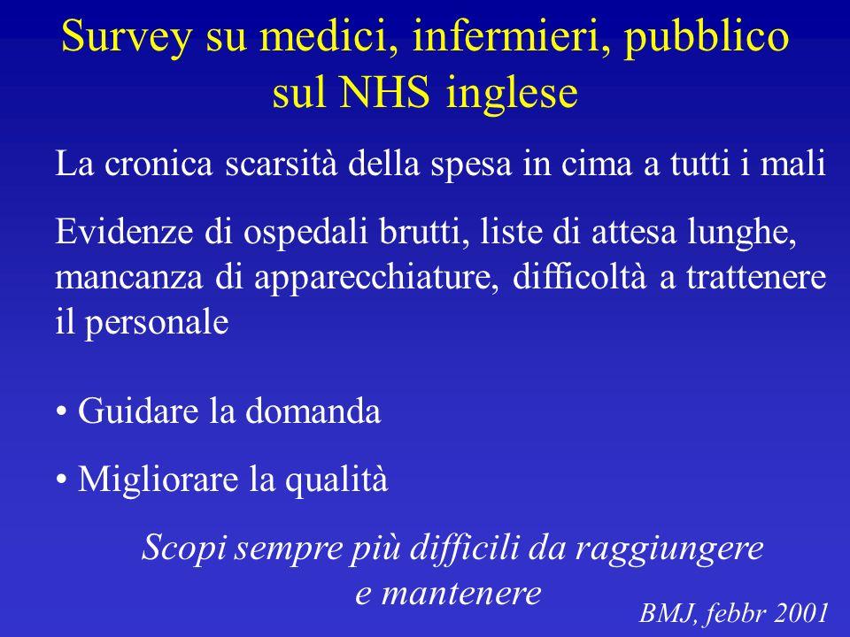 Survey su medici, infermieri, pubblico sul NHS inglese