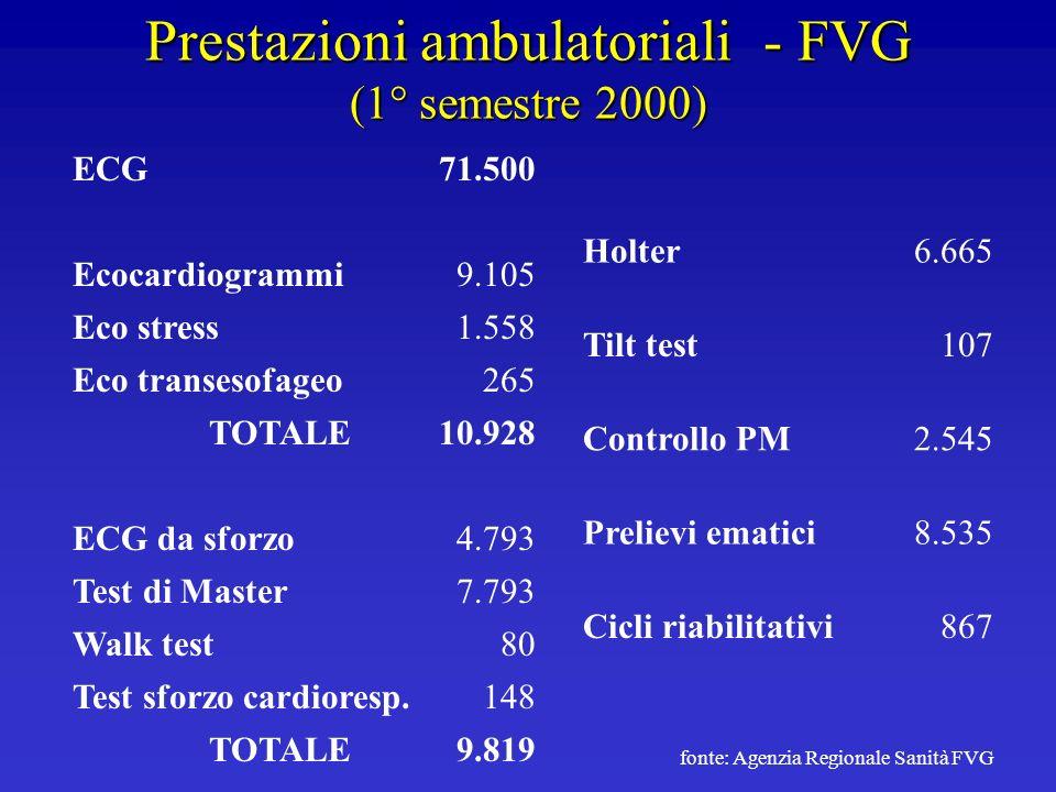 Prestazioni ambulatoriali - FVG (1° semestre 2000)