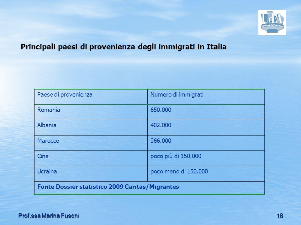 Principali paesi di provenienza degli immigrati in Italia