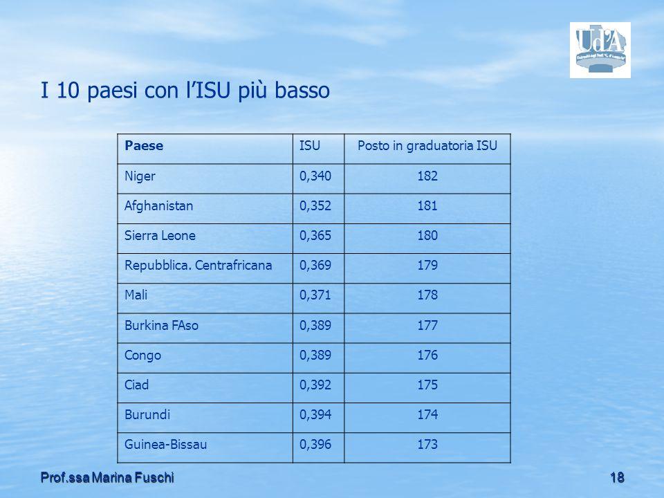 I 10 paesi con l'ISU più basso