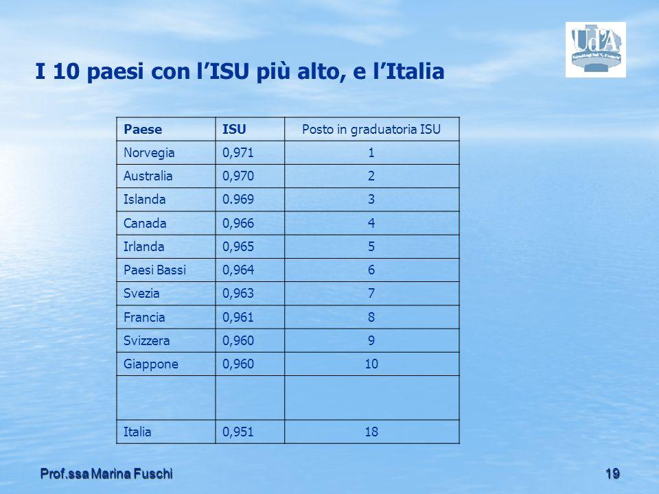 I 10 paesi con l'ISU più alto, e l'Italia