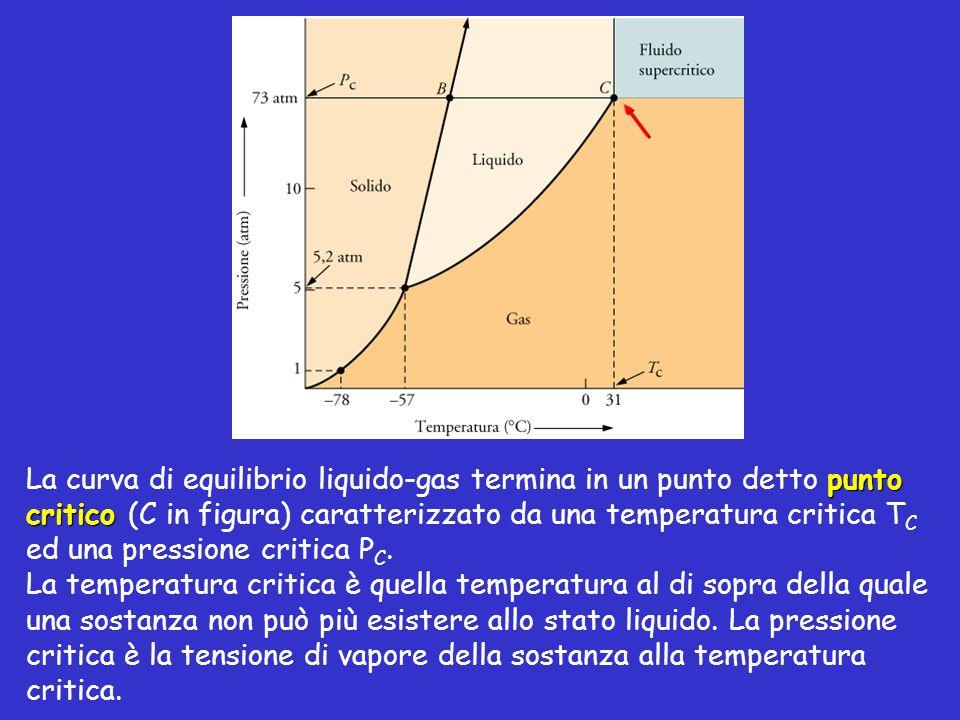 La curva di equilibrio liquido-gas termina in un punto detto punto critico (C in figura) caratterizzato da una temperatura critica TC ed una pressione critica PC.