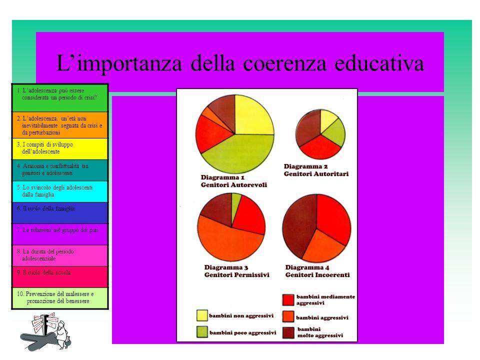 L'importanza della coerenza educativa