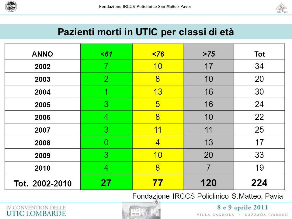 Pazienti morti in UTIC per classi di età 27 77 120 224