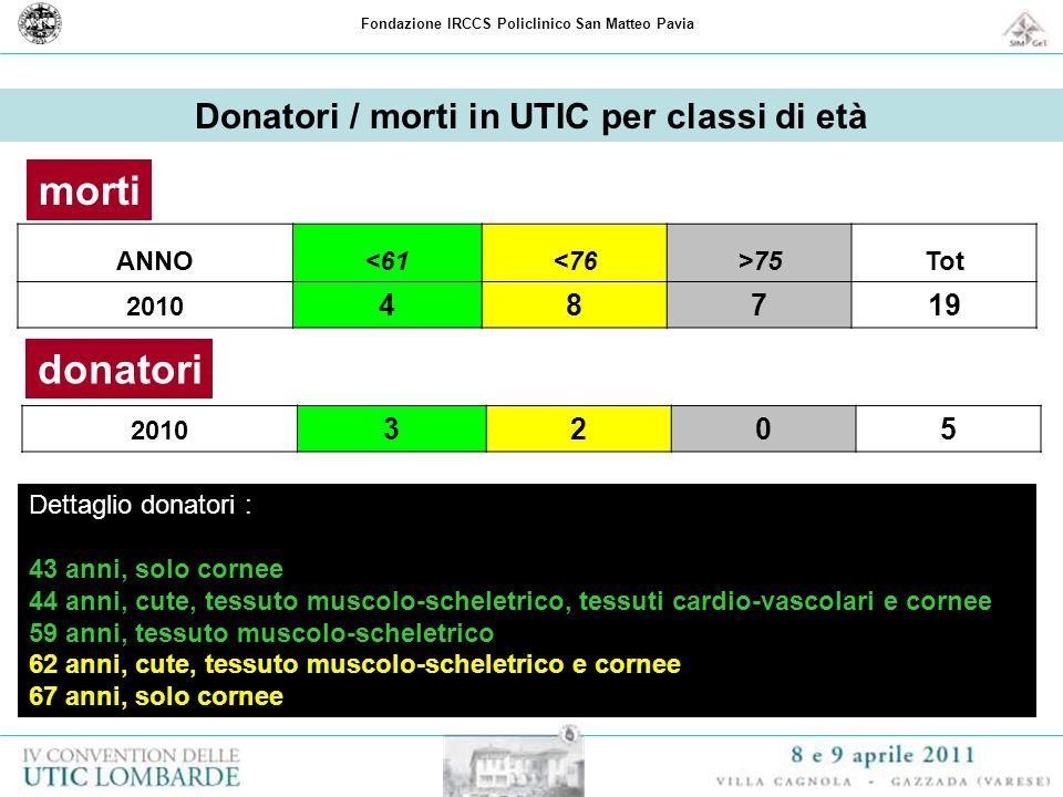 morti donatori Donatori / morti in UTIC per classi di età 4 8 7 19 3 2