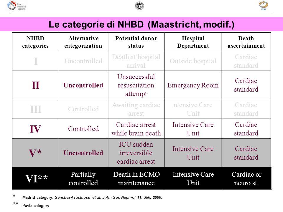I II III IV V* VI** Le categorie di NHBD (Maastricht, modif.)