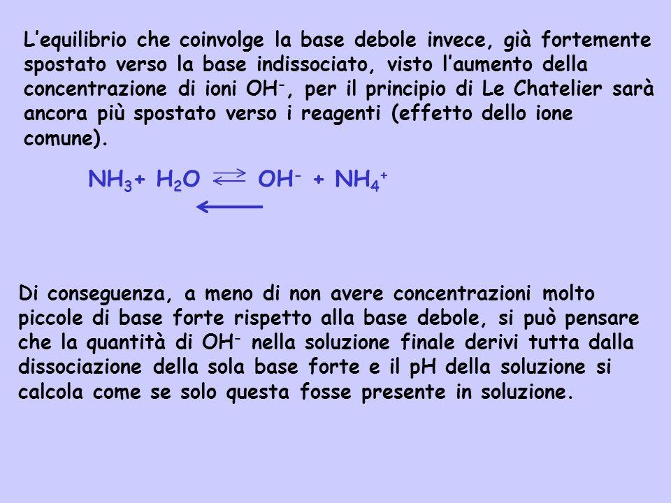 L'equilibrio che coinvolge la base debole invece, già fortemente spostato verso la base indissociato, visto l'aumento della concentrazione di ioni OH-, per il principio di Le Chatelier sarà ancora più spostato verso i reagenti (effetto dello ione comune).