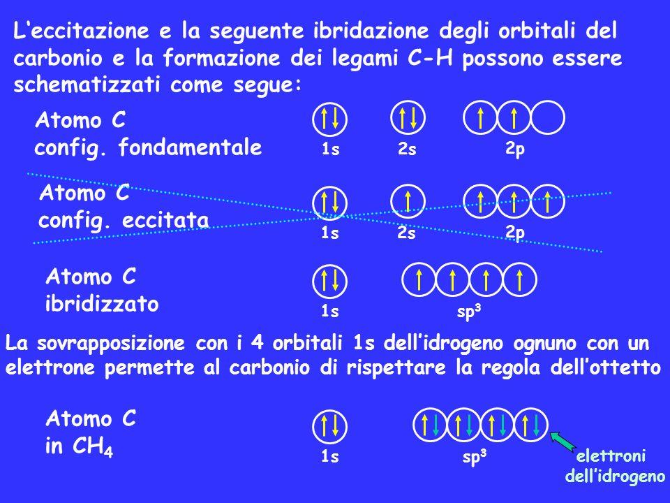 L'eccitazione e la seguente ibridazione degli orbitali del carbonio e la formazione dei legami C-H possono essere schematizzati come segue: