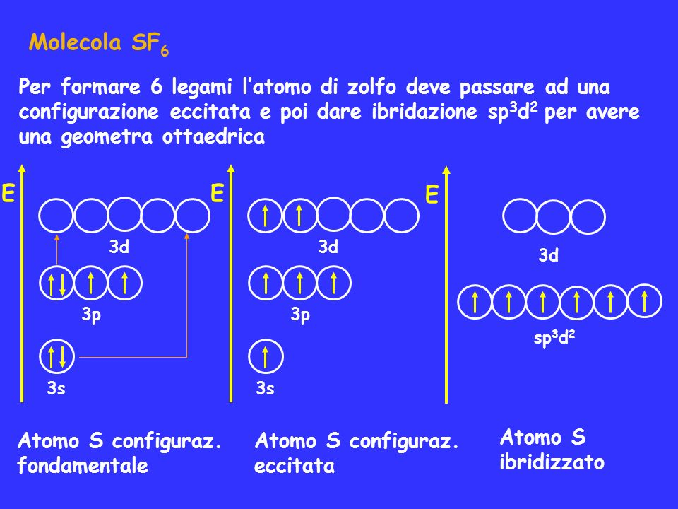 Molecola SF6 Per formare 6 legami l'atomo di zolfo deve passare ad una. configurazione eccitata e poi dare ibridazione sp3d2 per avere.
