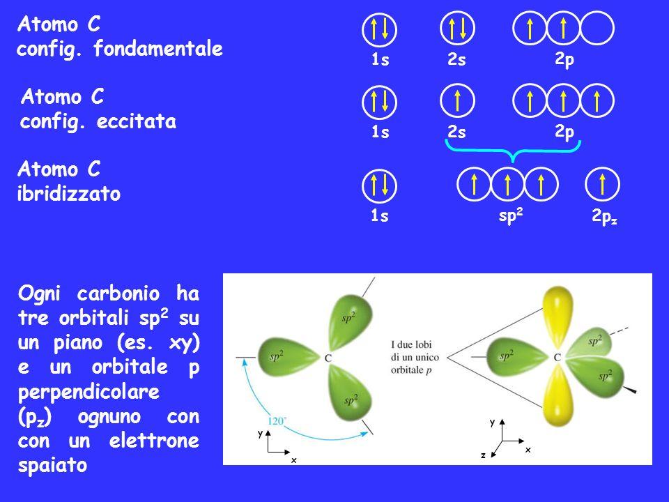 Atomo C config. fondamentale Atomo C config. eccitata Atomo C