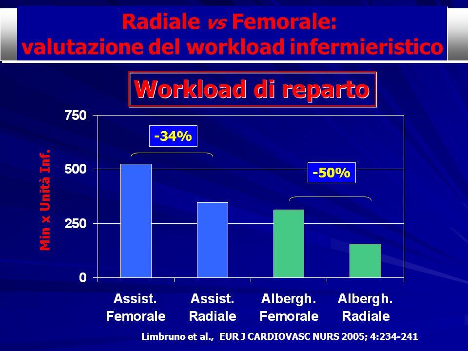 valutazione del workload infermieristico