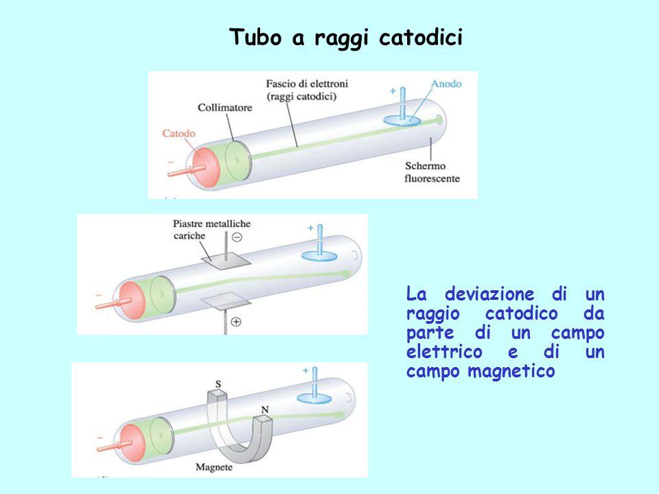 Tubo a raggi catodici La deviazione di un raggio catodico da parte di un campo elettrico e di un campo magnetico.