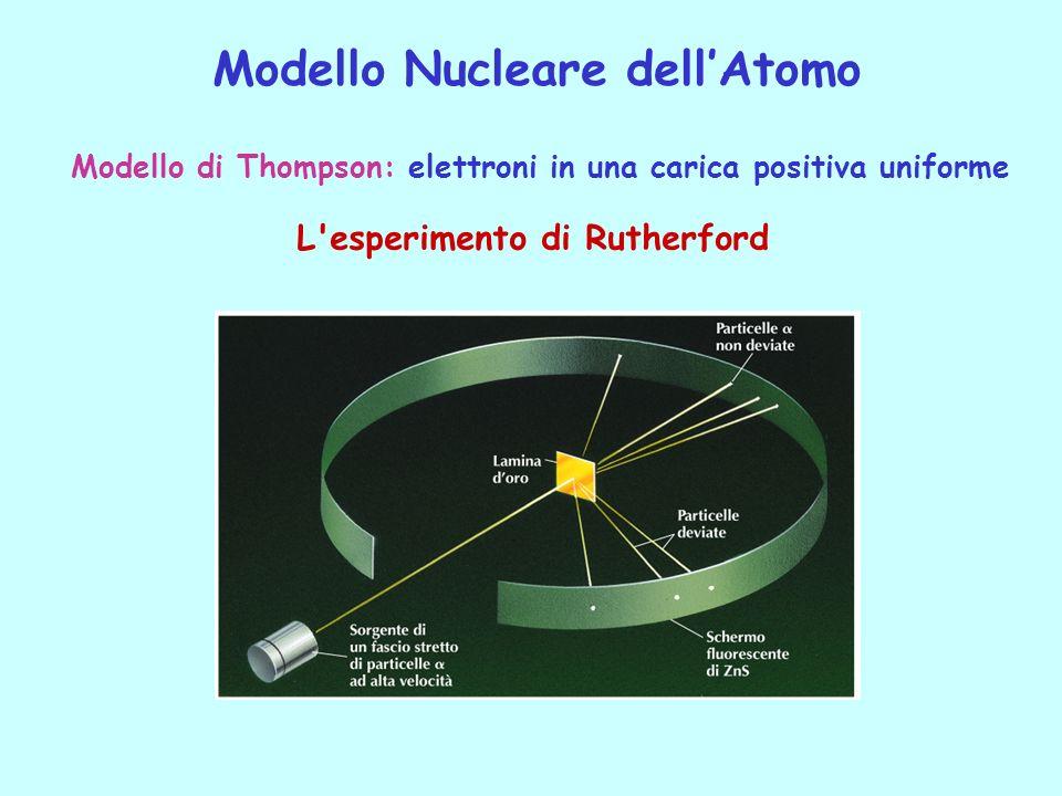 Modello Nucleare dell'Atomo