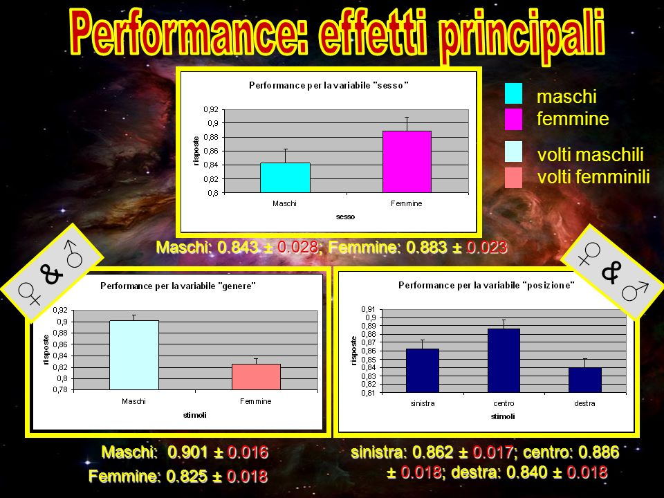 Performance: effetti principali